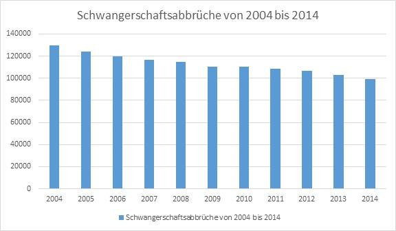 Eigene Darstellung nach Statistischem Bundesamt Wiesbaden